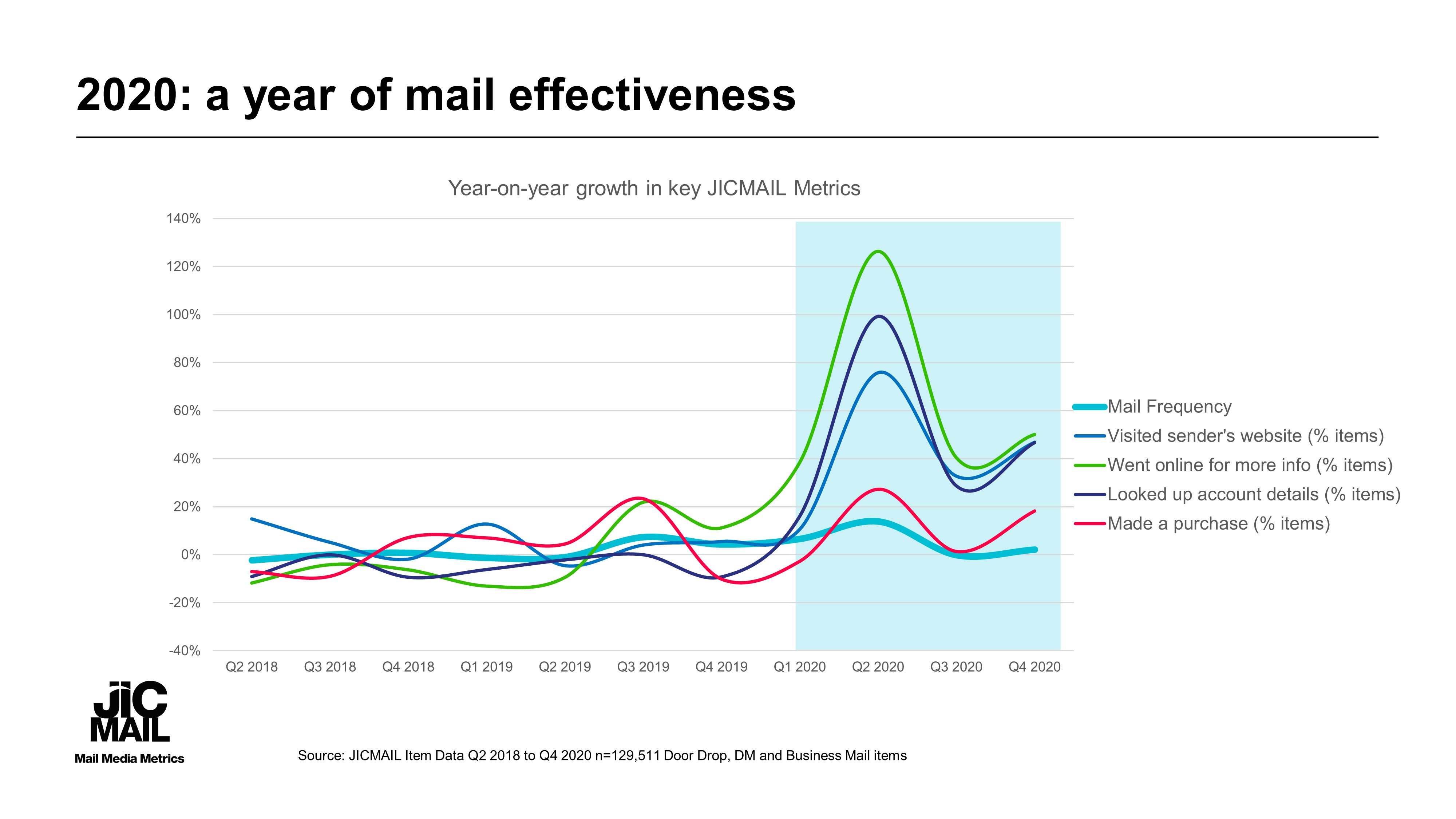 q4-2020-jicmail-initial-results-analysis-for-website